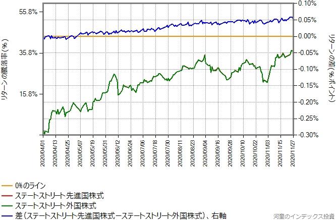 グラフの右軸のスケールを、スリム先進国株式、ニッセイ外国株式との比較と同じにしたもの