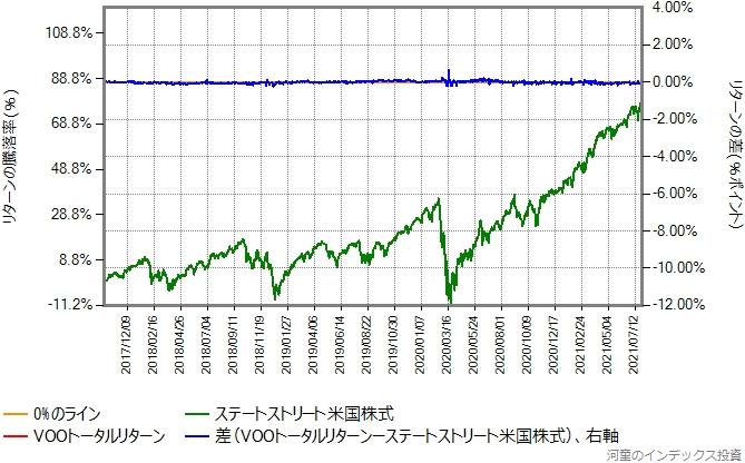 VOOトータルリターンの運用コストを年率0.46%ポイント増量したものとの比較グラフ