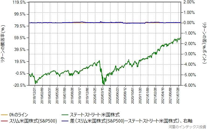 スリム米国株式(S&P500)の運用コストを年率0.29%ポイント増量したものとの比較グラフ