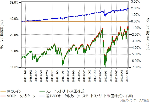 VOOトータルリターンとステートストリート米国株式のリターン比較グラフ