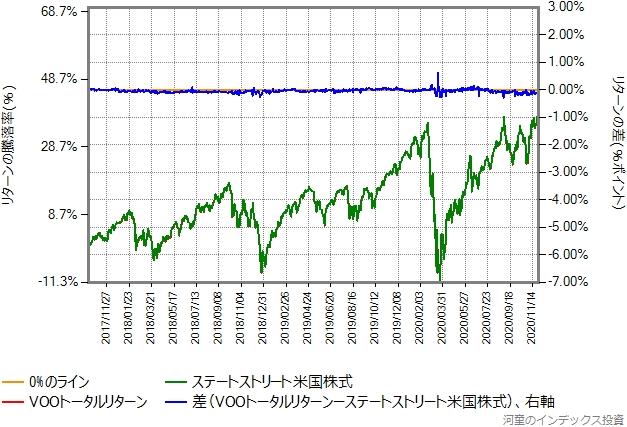 VOOトータルリターンの運用コストを年率0.48%ポイント増量したものとの比較グラフ