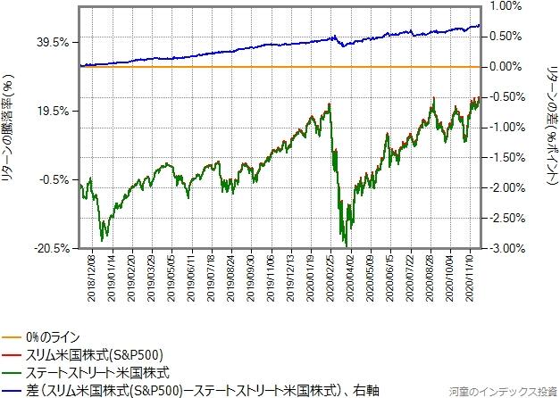スリム米国株式(S&P500)とステートストリート米国株式のリターン比較グラフ