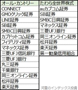 オール・カントリーとたわら全世界株式の販社一覧表