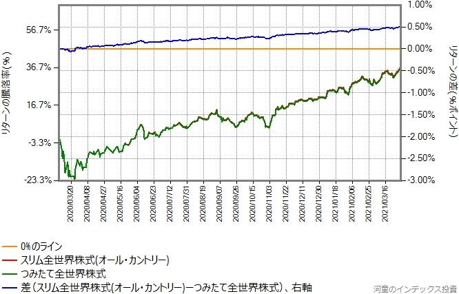 スリム全世界株式(オール・カントリー)とつみたて全世界株式のリターン比較グラフ