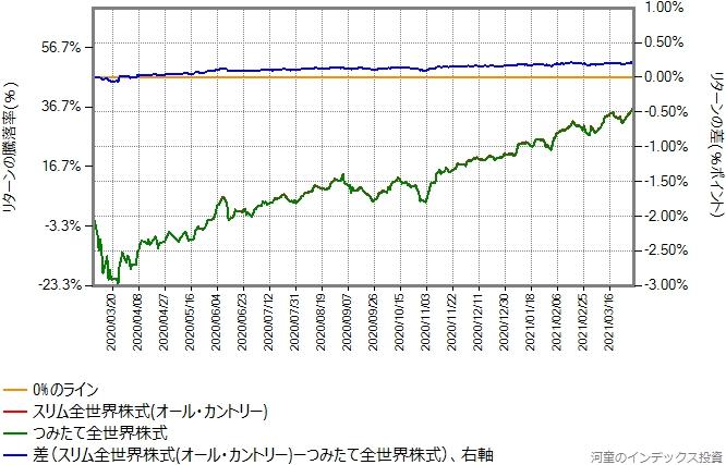 オール・カントリーの運用コストを年率0.20%増量したものとの比較グラフ