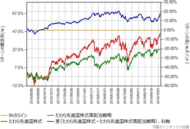 たわら先進国株式とたわら先進国株式のリターン比較グラフ