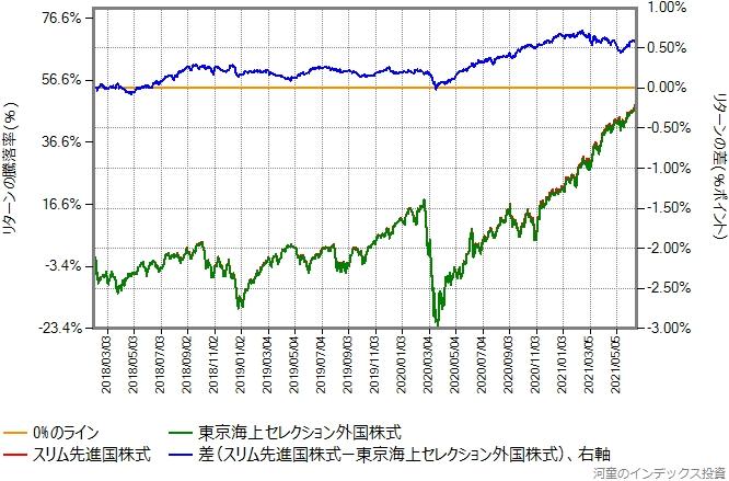 東京海上セレクション外国株式とスリム先進国株式のリターン比較グラフ