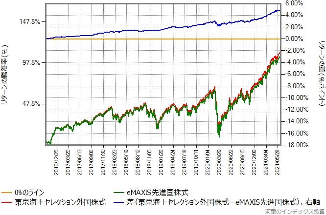 東京海上セレクション外国株式とeMAXIS先進国株式のリターン比較グラフ、その1