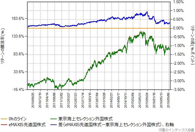 東京海上セレクション外国株式とeMAXIS先進国株式のリターン比較グラフ、その2