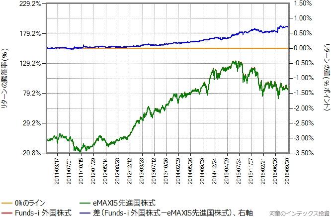eMAXIS先進国株式とFunds-i 外国株式のリターン比較グラフ