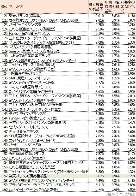 121位から160位までの一覧表