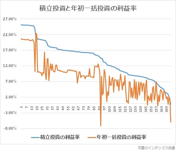 積立投資と年初一括投資の利益率のグラフ