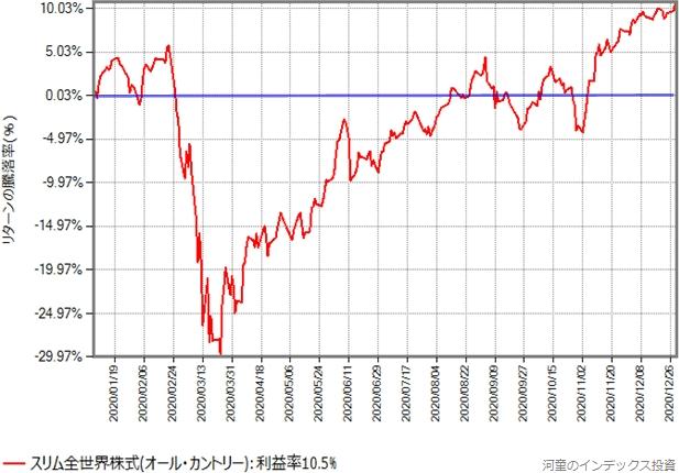 スリム全世界株式(オール・カントリー)の基準価額の、2020年年初からの推移グラフ