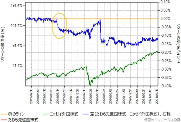 下方乖離を起こしてからの、たわら先進国株式とニッセイ外国株式のリターン比較