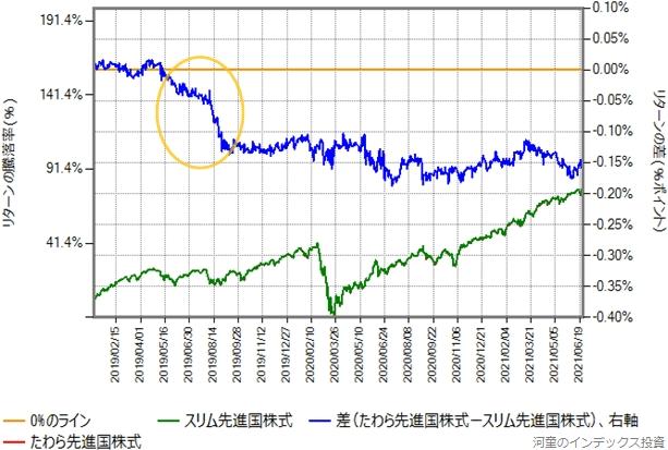 下方乖離を起こしてからの、たわら先進国株式とスリム先進国株式のリターン比較