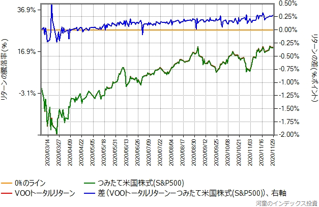 VOOトータルリターンとつみたて米国株式(S&P500)のリターン比較グラフ