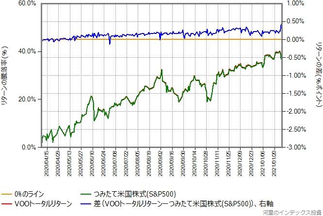 VOOトータルリターンとつみたて米国株式(S&P500)のリターン比較グラフ、4月8日以降