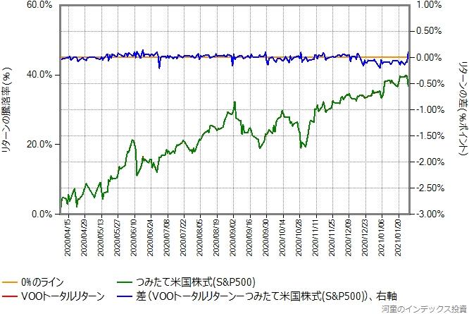VOOトータルリターンの運用コストを年率0.29%ポイント増量したものとの比較グラフ