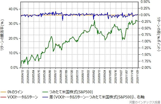 VOOトータルリターンの運用コストを年率0.3%ポイント増量したものとの比較グラフ