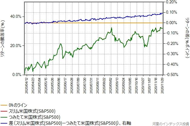 スリム米国株式(S&P500)とつみたて米国株式(S&P500)のリターン比較グラフ