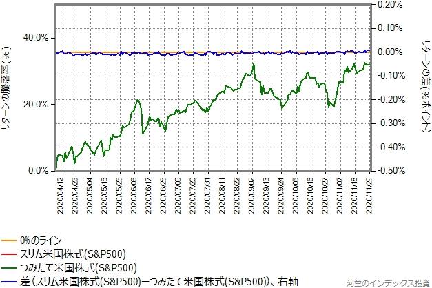スリム米国株式の運用コストを年率0.1%ポイント増量したものとの比較グラフ