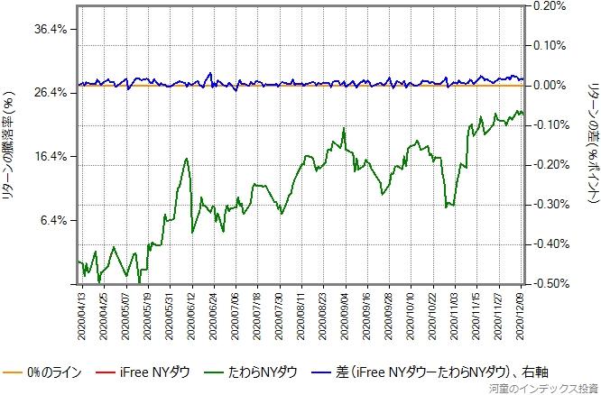 iFree NYダウとのリターン比較グラフ、2020年4月10日以降