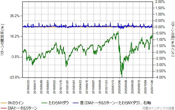 DIAトータルリターンの運用コストを年率0.26%ポイント増量したものとの比較グラフ