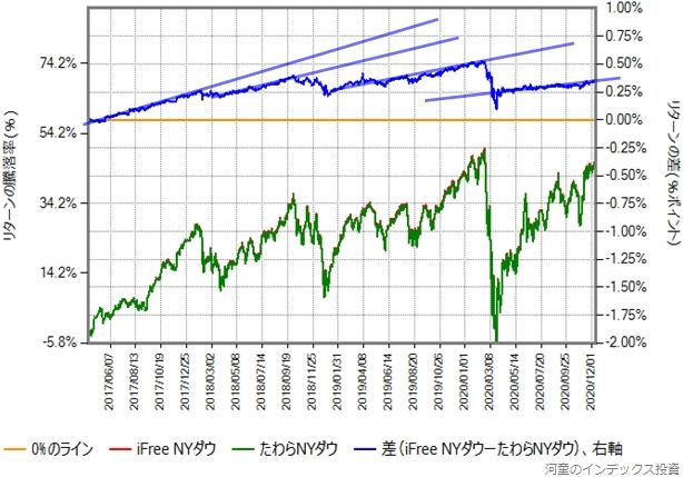iFree NYダウとのリターン比較グラフに補助線を引いたもの