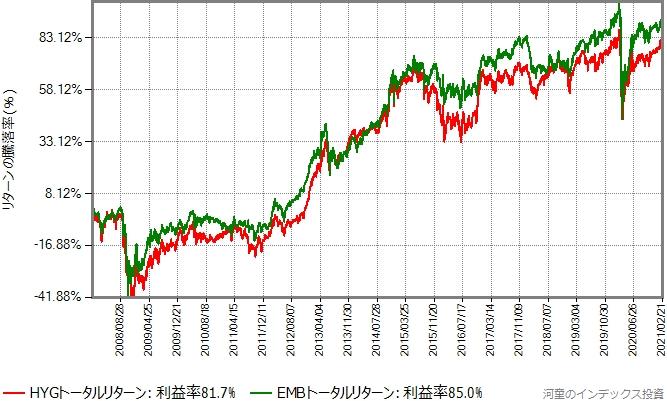 HYGとEMBのトータルリターンの比較グラフ