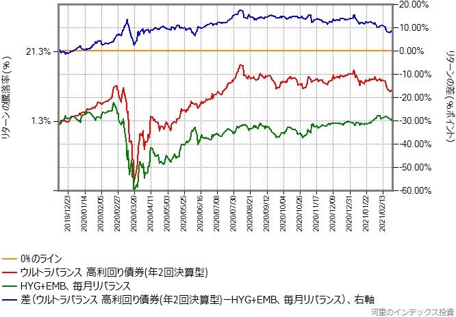 ウルトラバランス高利回り債券とHYG+EMBのリターン比較グラフ