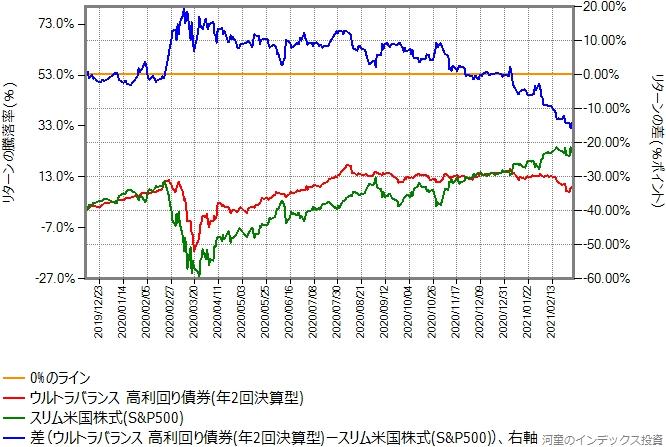 ウルトラバランス高利回り債券とスリム米国株式(S&P500)のリターン比較グラフ