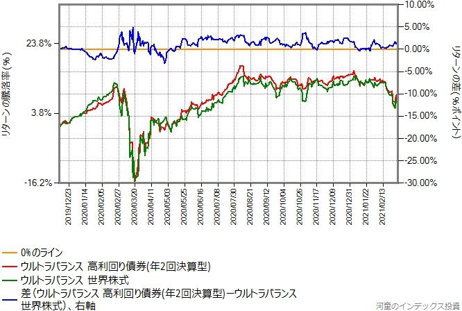 ウルトラバランス高利回り債券とウルトラバランス世界株式のリターン比較グラフ