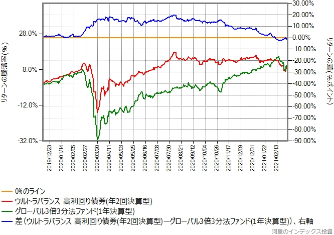 ウルトラバランス高利回り債券とグローバル3倍3分法ファンドのリターン比較グラフ