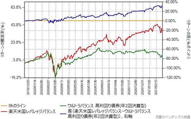 ウルトラバランス高利回り債券と楽天米国レバレッジバランスのリターン比較グラフ