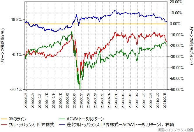 ウルトラバランス世界株式とACWVトータルリターンの比較グラフ