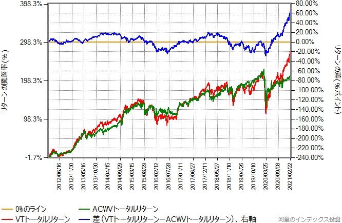 ACWVトータルリターンとVTトータルリターンの、2012年年初からの比較グラフ