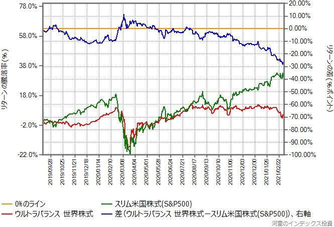 ウルトラバランス世界株式とスリム米国株式(S&P500)とのリターン比較グラフ