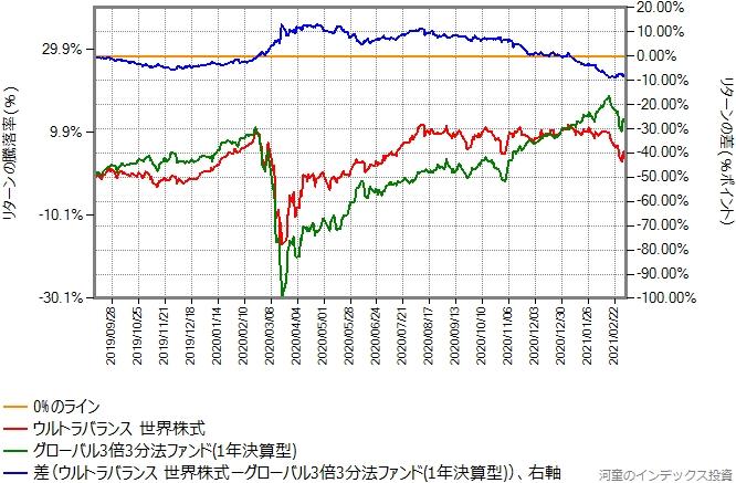 ウルトラバランス世界株式とグローバル3倍3分法ファンドとのリターン比較グラフ