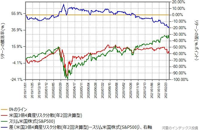 米国3倍4資産リスク分散とスリム米国株式(S&P500)とのリターン比較グラフ