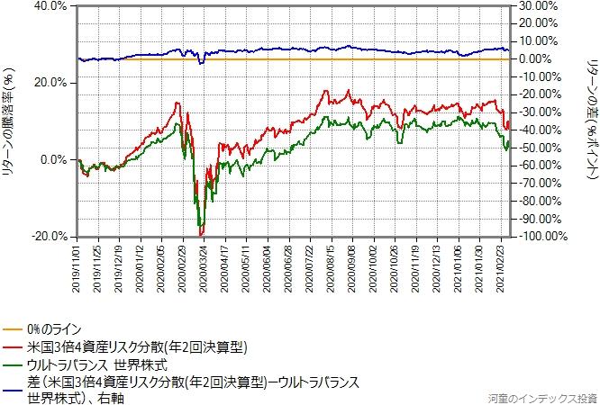 米国3倍4資産リスク分散とウルトラバランス世界株式とのリターン比較グラフ
