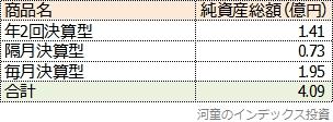 純資産総額一覧表