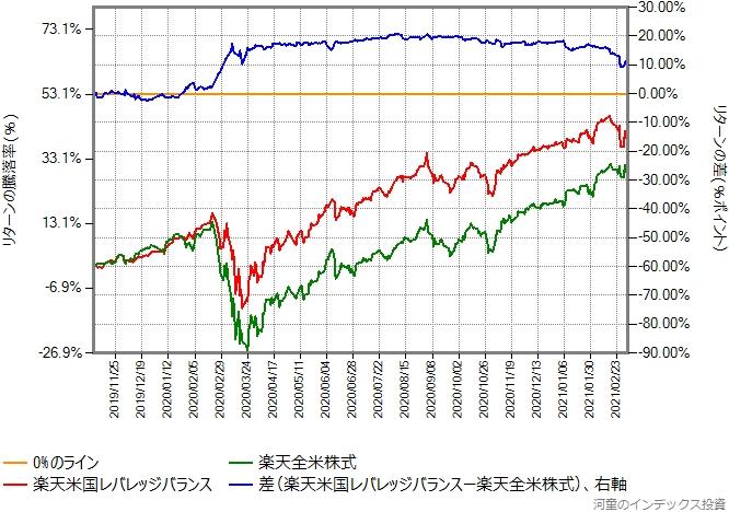 楽天米国レバレッジバランスと楽天全米株式のリターン比較グラフ