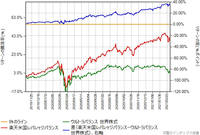 楽天米国レバレッジバランスとウルトラバランス世界株式のリターン比較グラフ