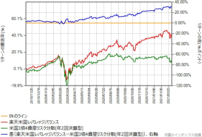 楽天米国レバレッジバランスと米国3倍4資産リスク分散のリターン比較グラフ