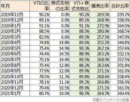 月次レポートから作成した株式と債券の比率の表