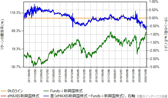 Funds-i 新興国株式とのリターン比較グラフ