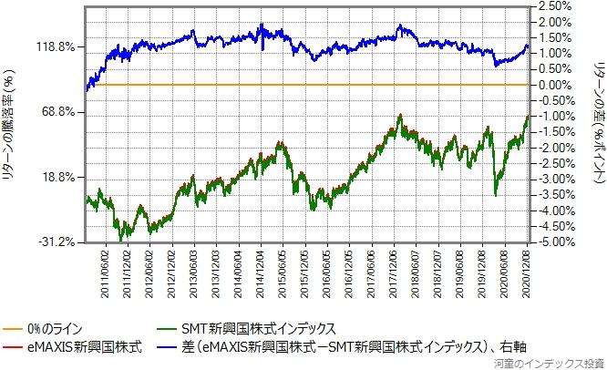 SMT新興国株式とのリターン比較グラフ