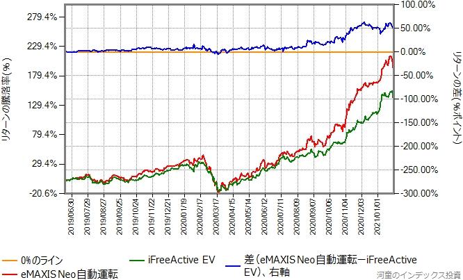 iFreeActive EVとのeMAXIS Neo自動運転のリターン比較グラフ