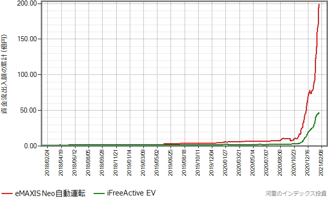 iFreeActive EVもプロットしたグラフ