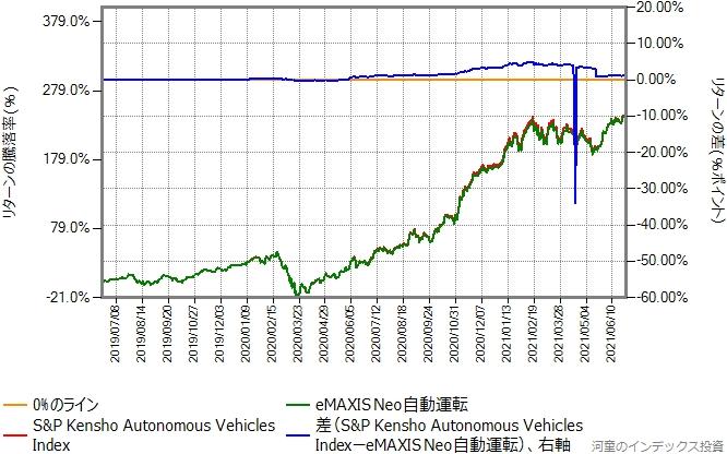 運用コストを年率1.2%ポイント増量したものとの比較グラフ